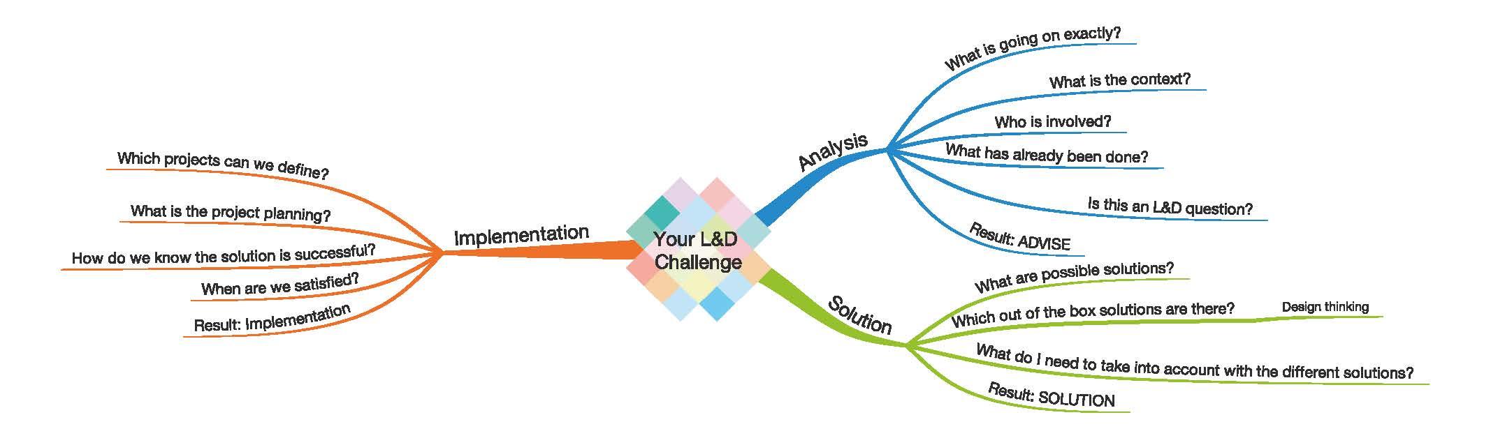 Your LD challenge